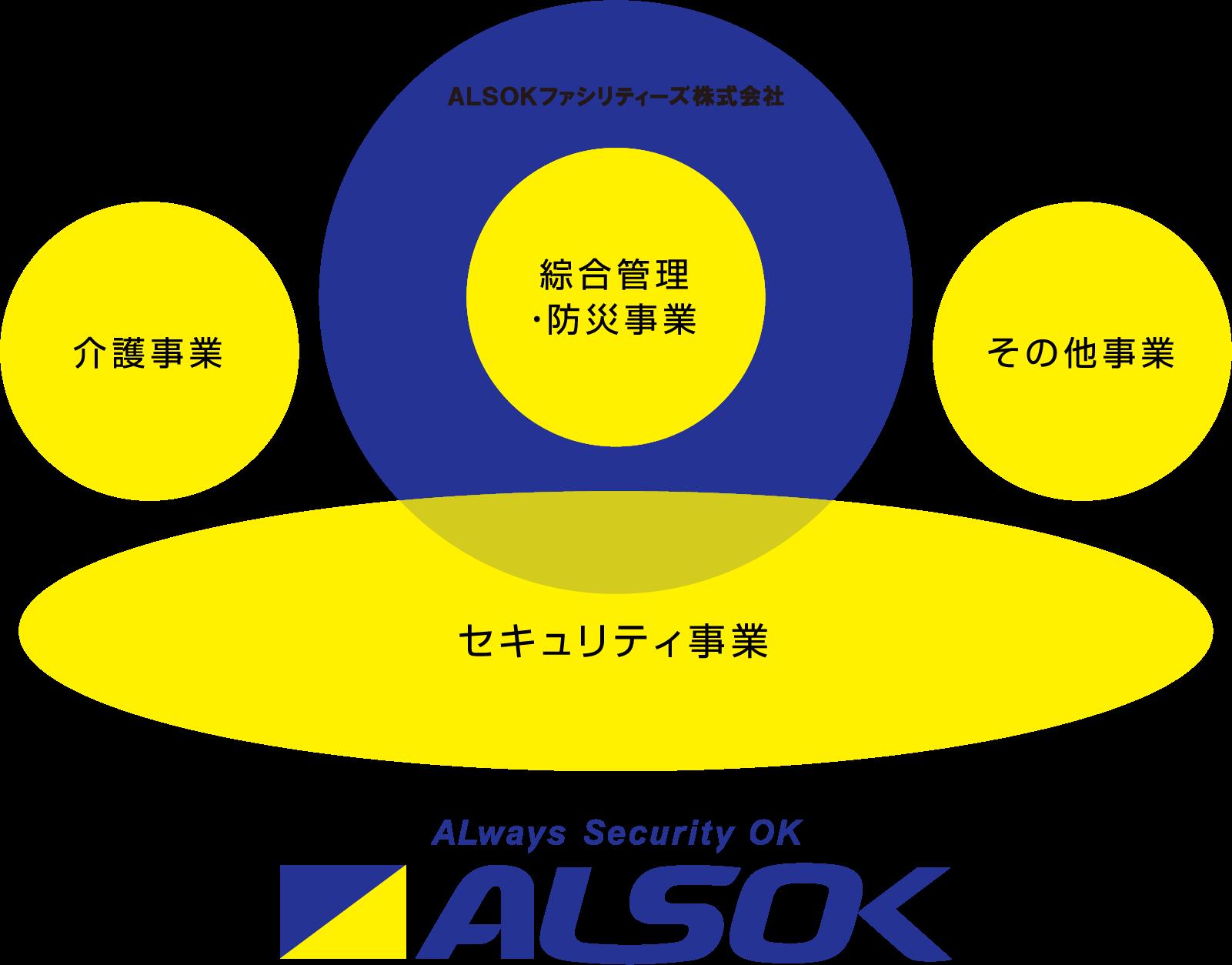 ALSOKグループの事業領域とALSOKファシリティーズ
